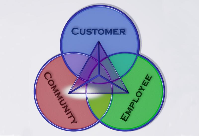 Organization - Customer - Community - Employee