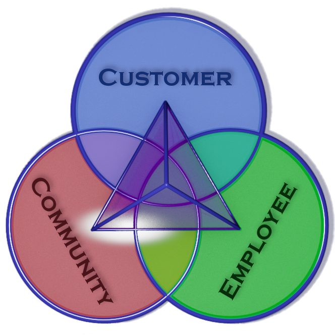 Customer - Employee - Community - Organization
